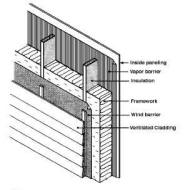 Home energy conservation for Concrete wall insulation wrap