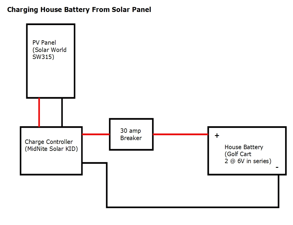 solar charging camper van battery